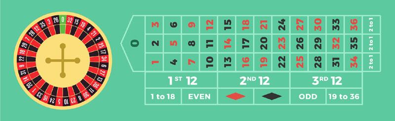 Regeln für Wetten Ballroom Casino -39325