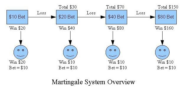 Martingale Strategie Blackjack -96938