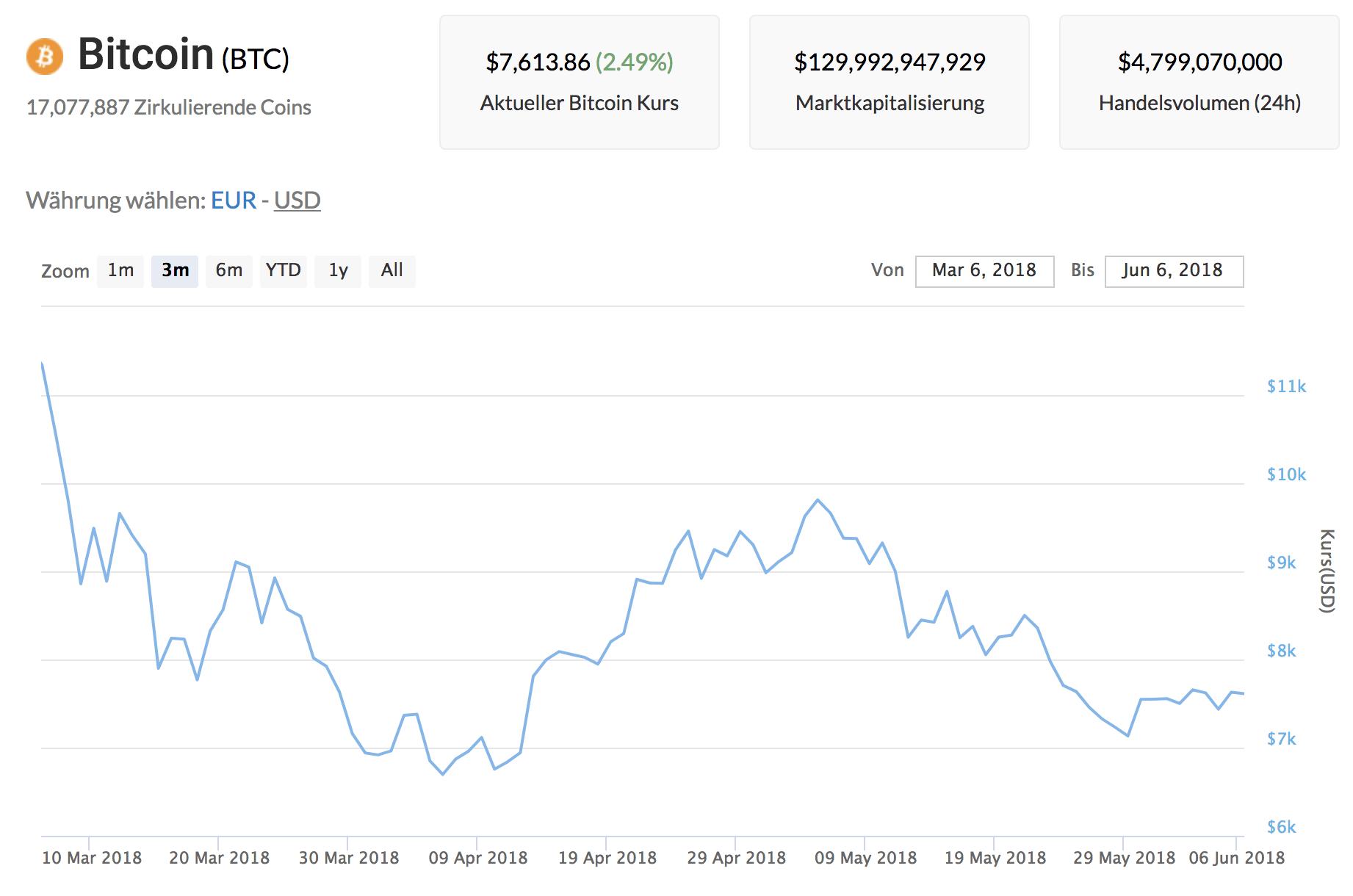 Bitcoin kaufen Bonusbedingungen Las -47608