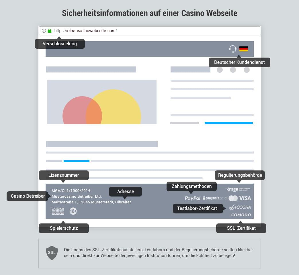 Online Casino Forum frisch -337881