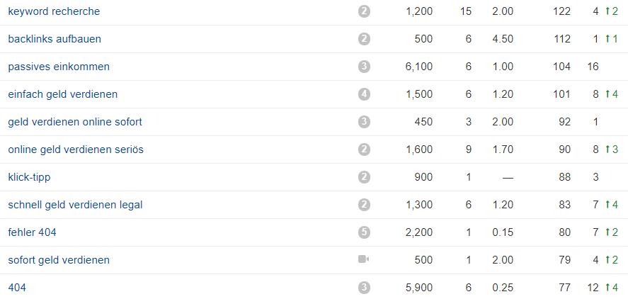 Geld Verdienen online -502509