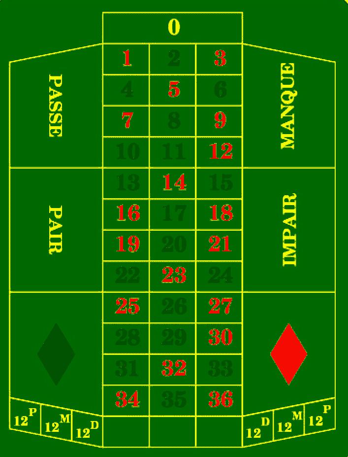 Roulette Zero Spiel Strategie -873376