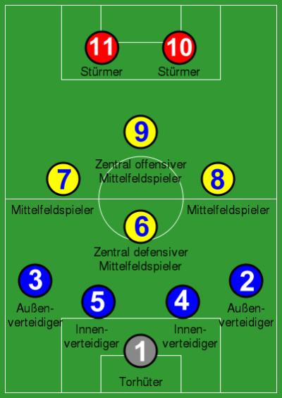 Spielsysteme Bundesliga Unsere -902046