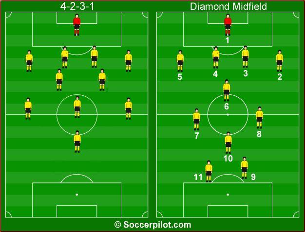 Fußball Spielsysteme Top -694110