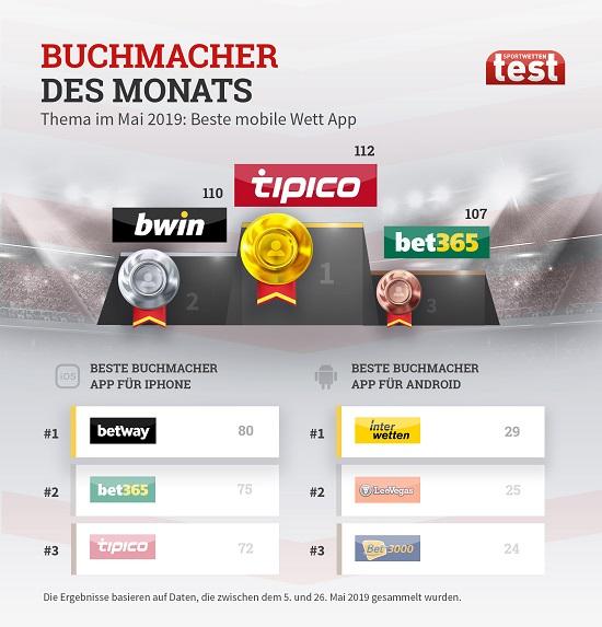 Online Buchmacher 2019 -472712