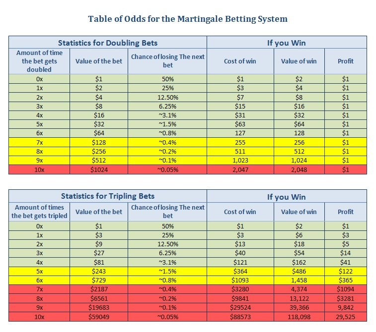 Martingale System -496551
