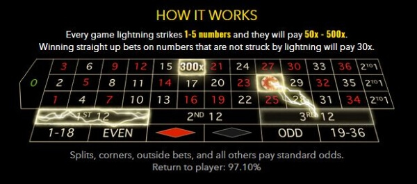 Esport Bet Lightning Roulette -841537