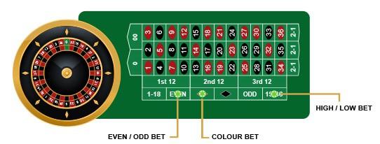 Gewinn-System Einfache Chancen Lapalingo -805262