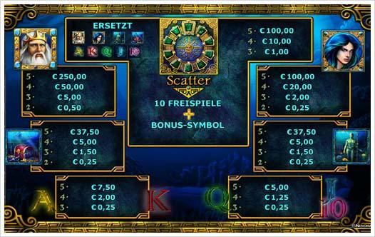 Osterbonus Casino beste Auszahlungsquote -787559