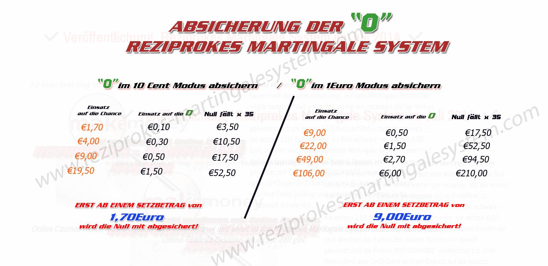 Martingale System Staatliches Glücksspiel -830234