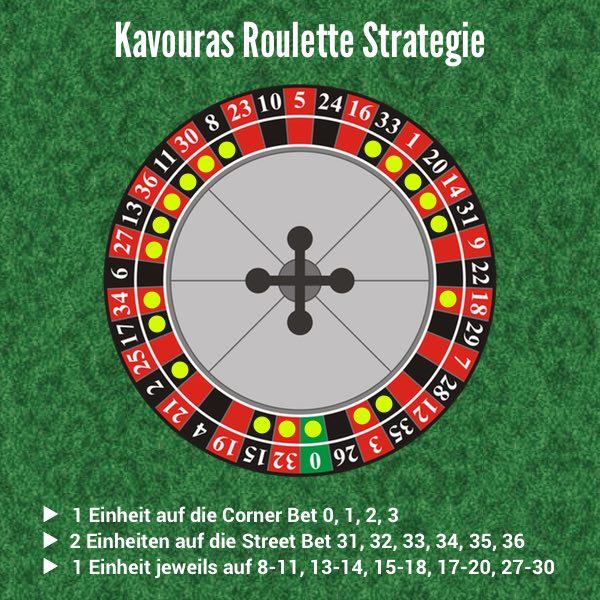 Roulette Wahrscheinlichkeit 10 Mal Rot