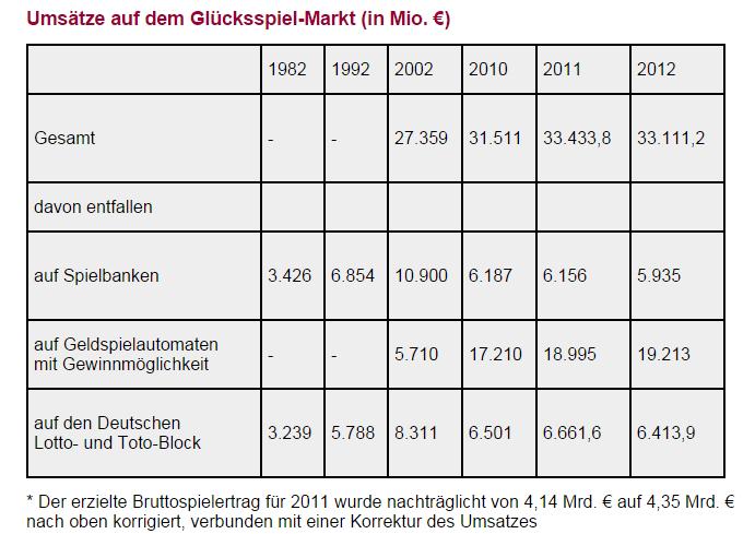 Spielbanken Deutschland Statistik Gewinne Casino -986654