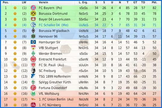 Besten Bundesliga -372179
