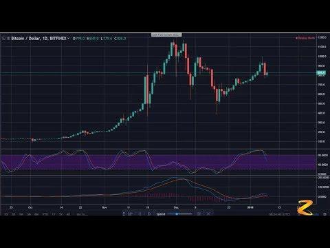 Bitcoin kaufen Analyse Gaming -27338