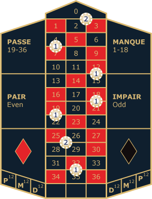 Roulette Systeme -441366