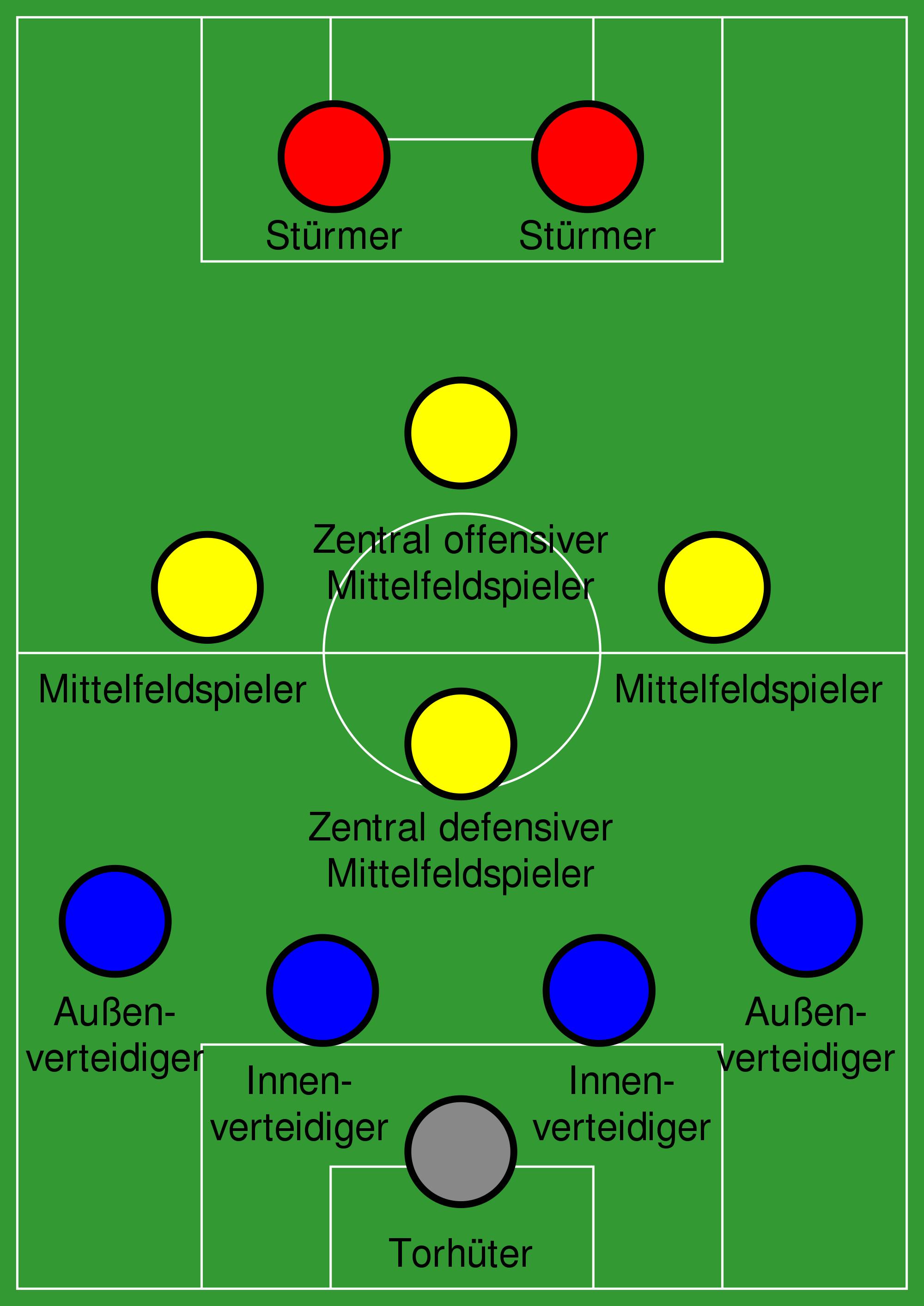 Fußball Spielsysteme Top -838842