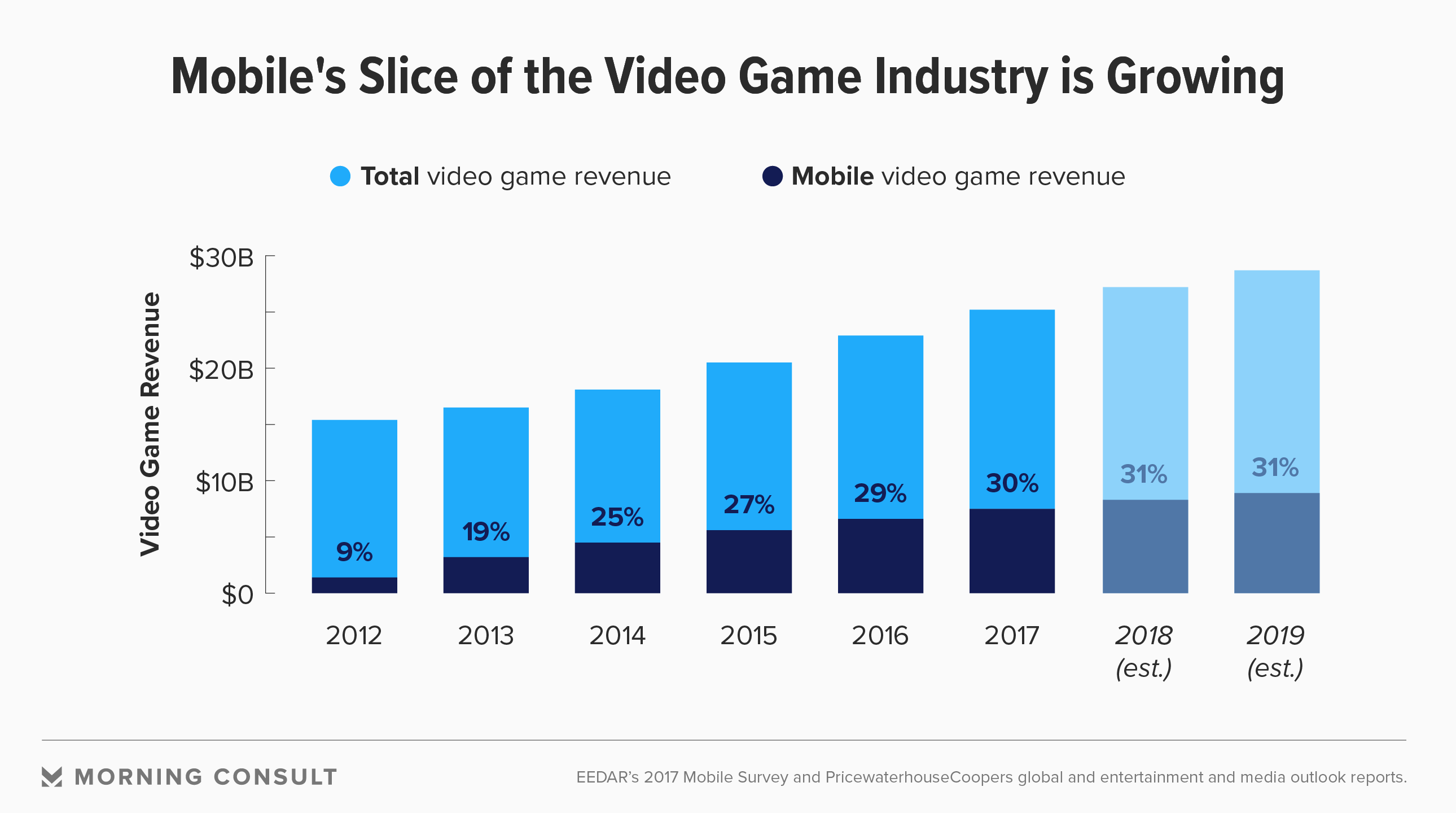 Mobile gaming Revenue kalender -476160