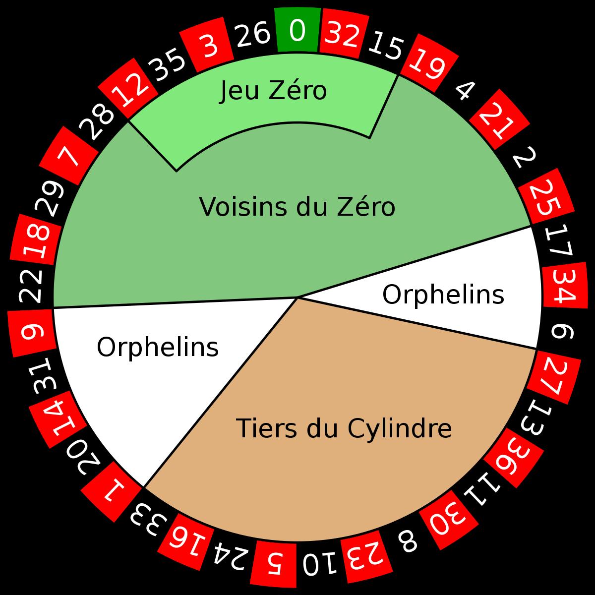 Roulette Orphelins KGR Casino -711706