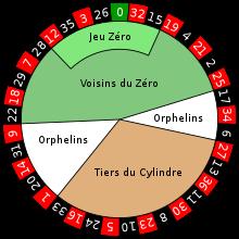 Roulette Reihenfolge Gefallener Zahlen Wie -646208